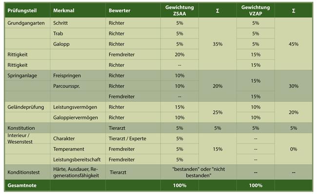 Vergleich der Gewichtungen der einzelnen Prüfungsteile innerhalb der Hengstleistungsprüfungen des ZSAA und VZAP