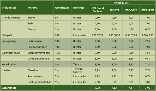 Einzelnoten der Hengste der HLP des ZSAA in Marbach