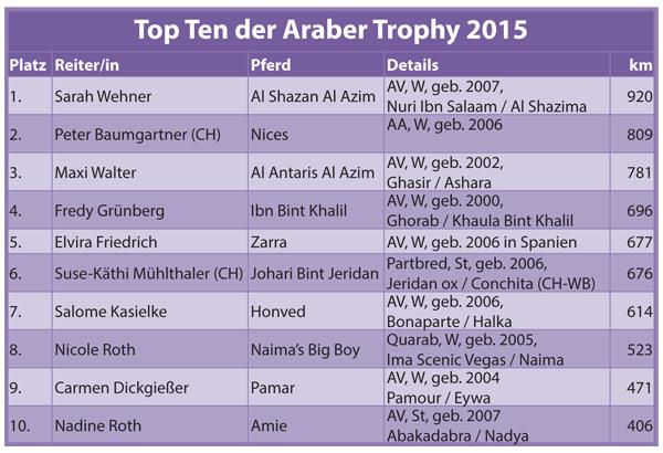 Tabelle Araber Trophy