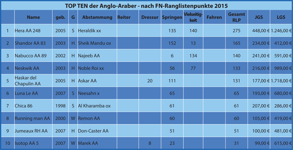 Tabelle Anglo-Araber