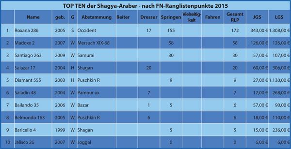 Tabelle Shagya-Araber