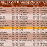 Tabelle Triple Crown Schauen-600px